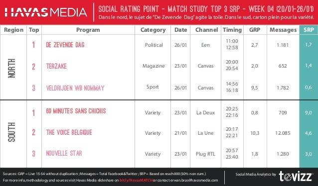 """Social Rating Point - Match StudY Top 3 SRP - week 04 (20/01-26/01) Dans le nord, le sujet de """"De Zevende Dag"""" agite la to..."""