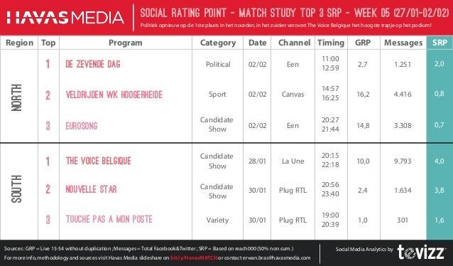 Social Rating Point - Match StudY Top 3 SRP - week 05 (27/01-02/02) Politiek opnieuw op de 1ste plaats in het noorden, in ...