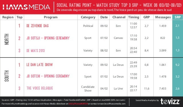 Social Rating Point - Match StudY Top 3 SRP - week 06 (03/02-09/02) De zevende dag encore au top dans le nord, The Voice p...