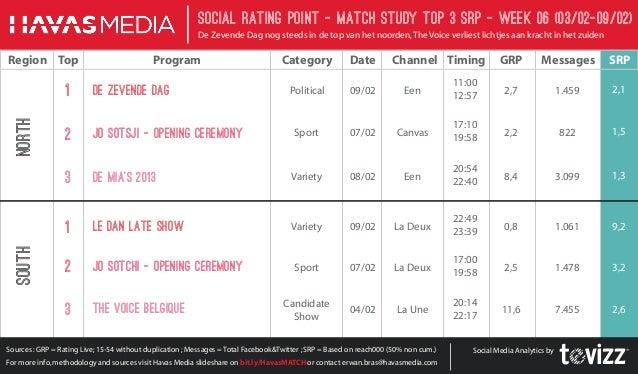 Social Rating Point - Match StudY Top 3 SRP - week 06 (03/02-09/02) De Zevende Dag nog steeds in de top van het noorden, T...