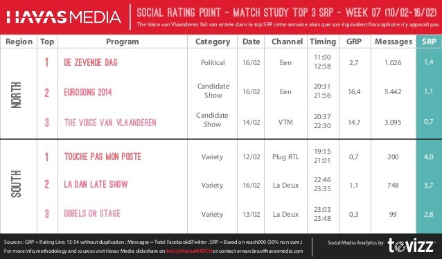 Social Rating Point - Match StudY Top 3 SRP - week 07 (10/02-16/02) The Voice van Vlaanderen fait son entrée dans le top S...
