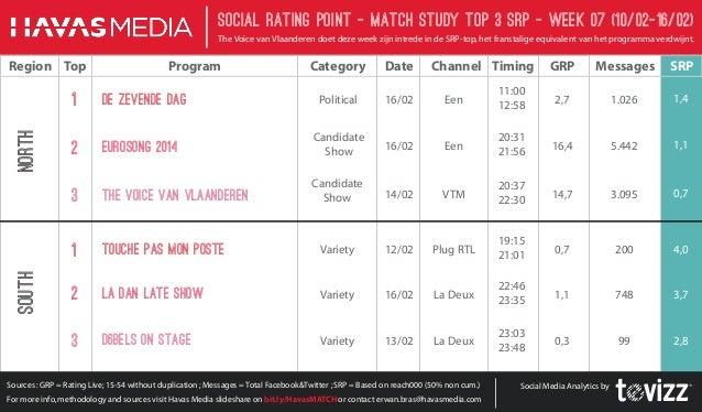 Social Rating Point - Match StudY Top 3 SRP - week 07 (10/02-16/02) The Voice van Vlaanderen doet deze week zijn intrede i...