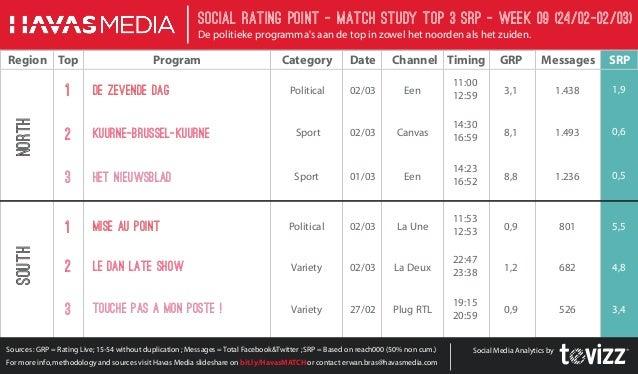 Social Rating Point - Match StudY Top 3 SRP - week 09 (24/02-02/03) De politieke programma's aan de top in zowel het noord...
