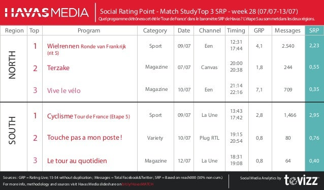 Sources : GRP = Rating Live; 15-54 without duplication ; Messages = Total Facebook&Twitter ; SRP = Based on reach000 (50% ...