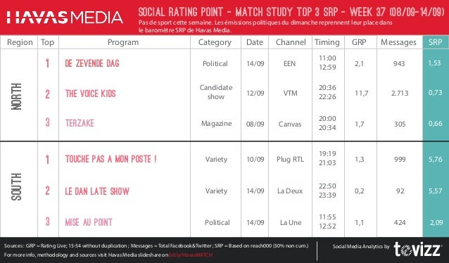 television rating points