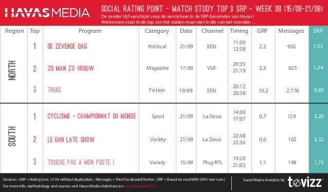 Social Rating Point - Match StudY Top 3 SRP - week 38 (15/09-21/09)  De zender Vijf verschijnt voor de eerste keer in de S...