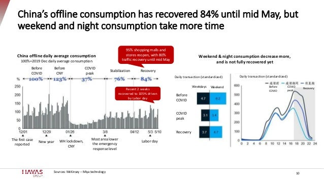 China's offline consumption has recovered 84% until mid May, but weekend and night consumption take more time 10Sources: M...