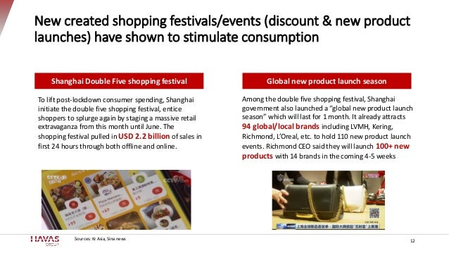 New created shopping festivals/events (discount & new product launches) have shown to stimulate consumption 12 To lift pos...