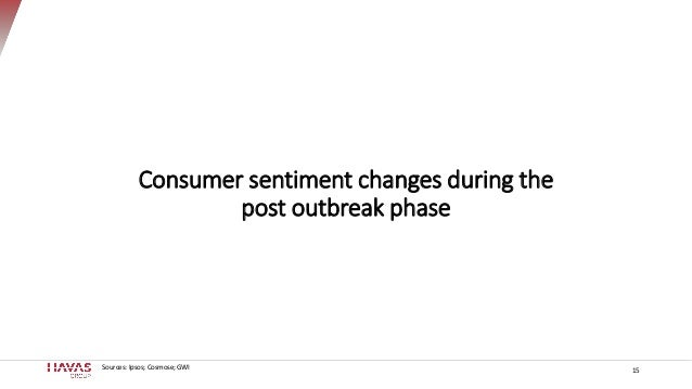 15Sources: Ipsos; Cosmose; GWI Consumer sentiment changes during the post outbreak phase