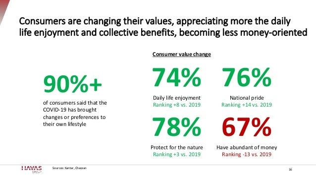 Consumers are changing their values, appreciating more the daily life enjoyment and collective benefits, becoming less mon...