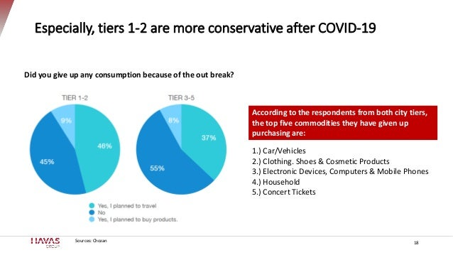 Especially, tiers 1-2 are more conservative after COVID-19 18 Did you give up any consumption because of the out break? 1....