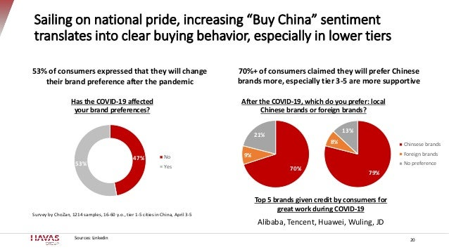 """Sailing on national pride, increasing """"Buy China"""" sentiment translates into clear buying behavior, especially in lower tie..."""