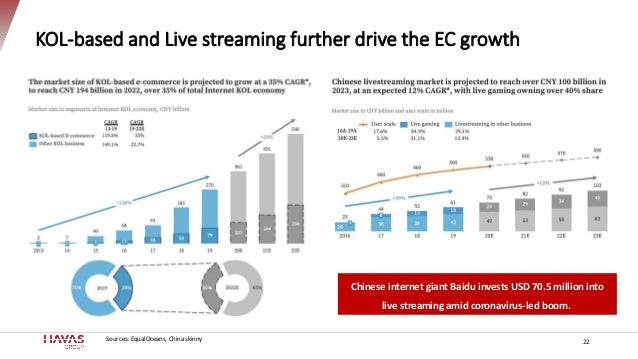 KOL-based and Live streaming further drive the EC growth 22Sources: EqualOceans, China skinny Chinese internet giant Baidu...