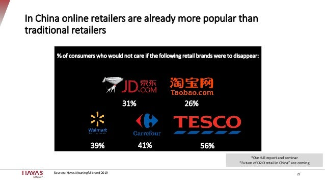 % of consumers who would not care if the following retail brands were to disappear: 56%41%39% 26%31% In China online retai...