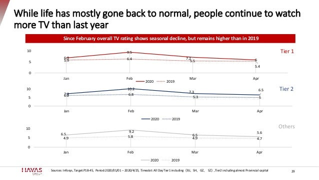 While life has mostly gone back to normal, people continue to watch more TV than last year 29Sources: Infosys, Target:P18-...