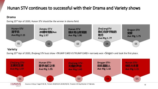 Hunan STV continues to successful with their Drama and Variety shows 31 Drama During 25th Apr of 2020, Hunan STV should be...