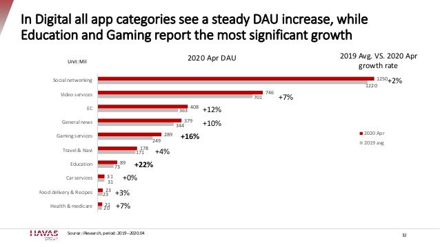 In Digital all app categories see a steady DAU increase, while Education and Gaming report the most significant growth 32 ...