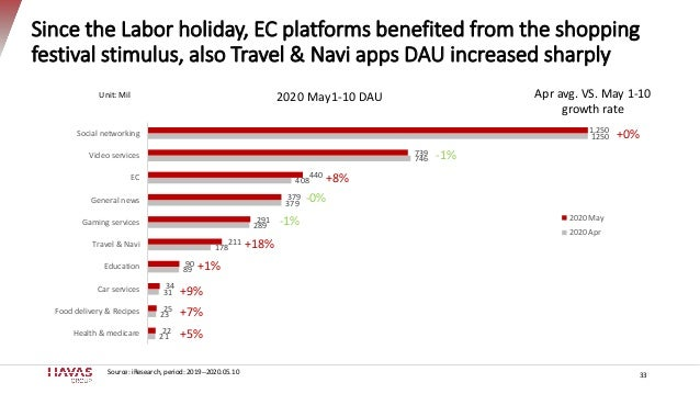 Since the Labor holiday, EC platforms benefited from the shopping festival stimulus, also Travel & Navi apps DAU increased...