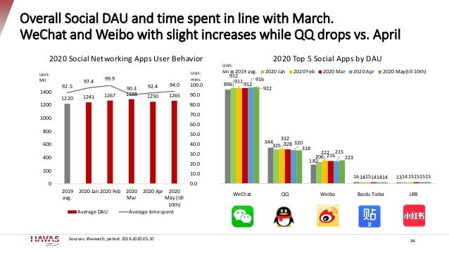 Overall Social DAU and time spent in line with March. WeChat and Weibo with slight increases while QQ drops vs. April 34 8...