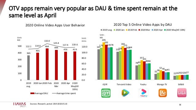 OTV apps remain very popular as DAU & time spent remain at the same level as April 36 365 401 464 444 416 419 112.1 114.0 ...