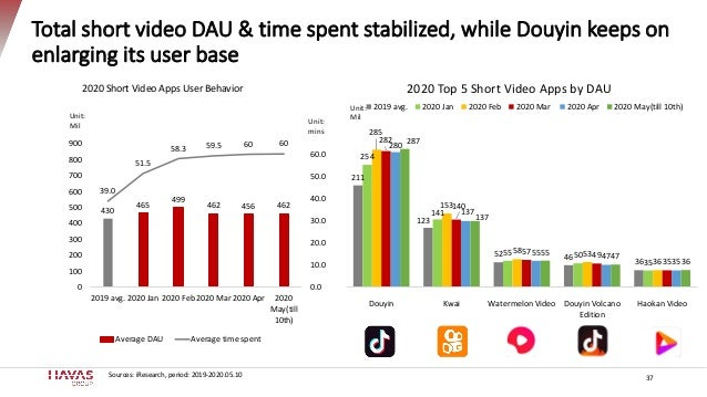 Total short video DAU & time spent stabilized, while Douyin keeps on enlarging its user base 37 430 465 499 462 456 462 39...