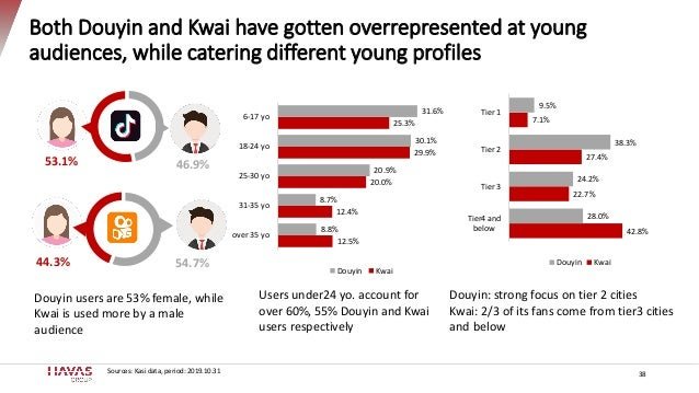 Both Douyin and Kwai have gotten overrepresented at young audiences, while catering different young profiles 38 53.1% 46.9...