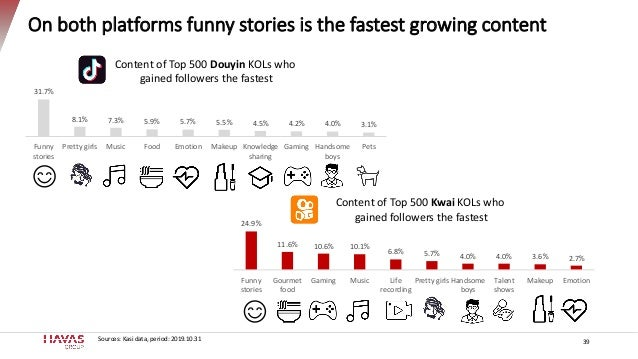 On both platforms funny stories is the fastest growing content 39 31.7% 8.1% 7.3% 5.9% 5.7% 5.5% 4.5% 4.2% 4.0% 3.1% Funny...