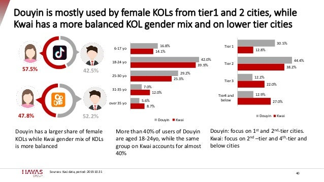 Douyin is mostly used by female KOLs from tier1 and 2 cities, while Kwai has a more balanced KOL gender mix and on lower t...