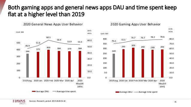 Both gaming apps and general news apps DAU and time spent keep flat at a higher level than 2019 344 372 400 384 379 384 46...