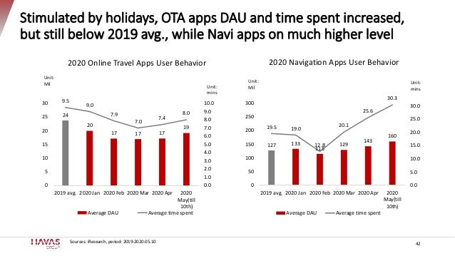 Stimulated by holidays, OTA apps DAU and time spent increased, but still below 2019 avg., while Navi apps on much higher l...