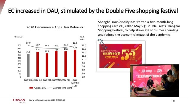 EC increased in DAU, stimulated by the Double Five shopping festival 43 Sources: iResearch, period: 2019-2020.05.10 363 40...