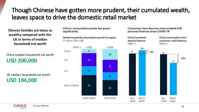 Though Chinese have gotten more prudent, their cumulated wealth, leaves space to drive the domestic retail market 48Source...