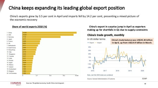 China keeps expanding its leading global export position 49 Share of world exports 2018 (%) Sources: The global economy, S...