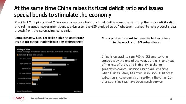 At the same time China raises its fiscal deficit ratio and issues special bonds to stimulate the economy 50 China is on tr...