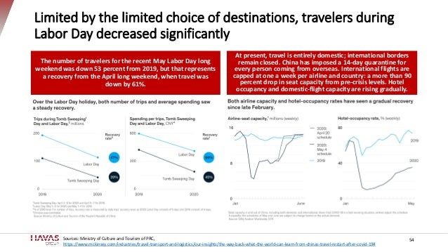 Limited by the limited choice of destinations, travelers during Labor Day decreased significantly The number of travelers ...