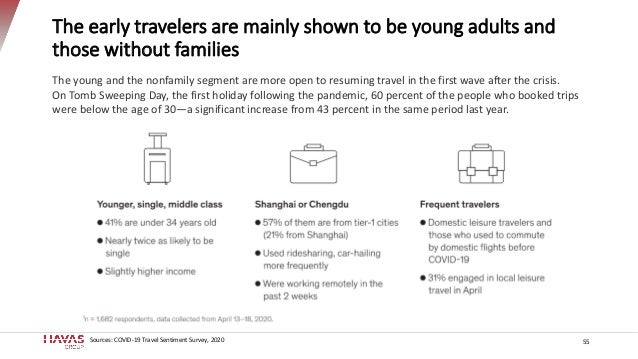 The early travelers are mainly shown to be young adults and those without families 55 The young and the nonfamily segment ...
