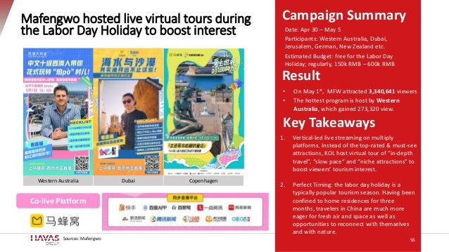 Campaign SummaryMafengwo hosted live virtual tours during the Labor Day Holiday to boost interest Key Takeaways Result Dat...