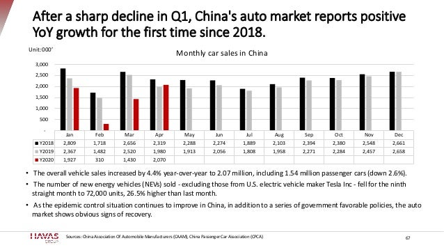 After a sharp decline in Q1, China's auto market reports positive YoY growth for the first time since 2018. 67 Unit:000' •...