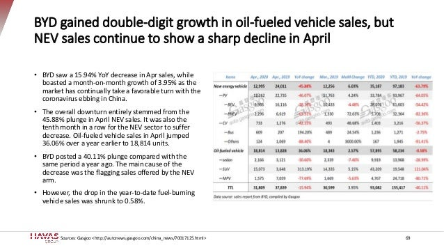 BYD gained double-digit growth in oil-fueled vehicle sales, but NEV sales continue to show a sharp decline in April • BYD ...