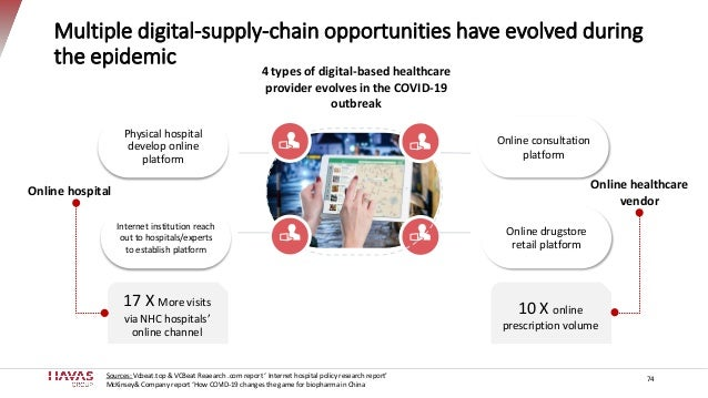 Multiple digital-supply-chain opportunities have evolved during the epidemic 74 4 types of digital-based healthcare provid...