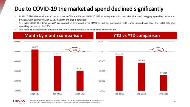 Due to COVID-19 the market ad spend declined significantly Month by month comparison 51,866 45,584 30,401 10,000 20,000 30...