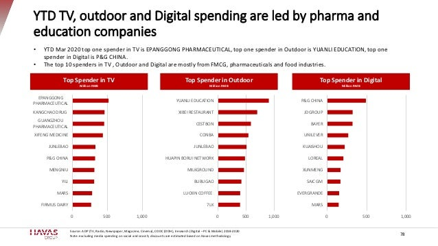 YTD TV, outdoor and Digital spending are led by pharma and education companies Source: ADP (TV, Radio, Newspaper, Magazine...