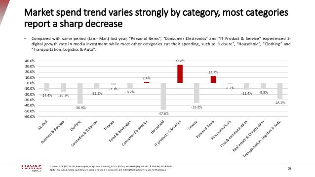 Market spend trend varies strongly by category, most categories report a sharp decrease -14.4% -15.3% -36.9% -11.1% -3.3% ...