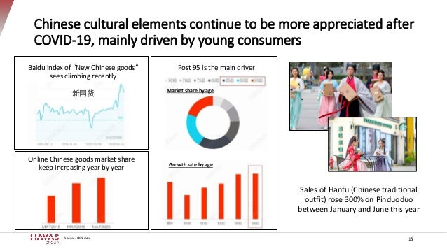 Chinese cultural elements continue to be more appreciated after COVID-19, mainly driven by young consumers 13 Sales of Han...