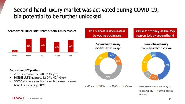 Second-hand luxury market was activated during COVID-19, big potential to be further unlocked 14 Secondhand EC platform • ...