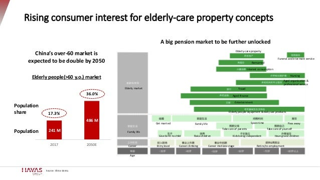 Source: China skinny Rising consumer interest for elderly-care property concepts 241 M 486 M 2017 2050E China's over-60 ma...