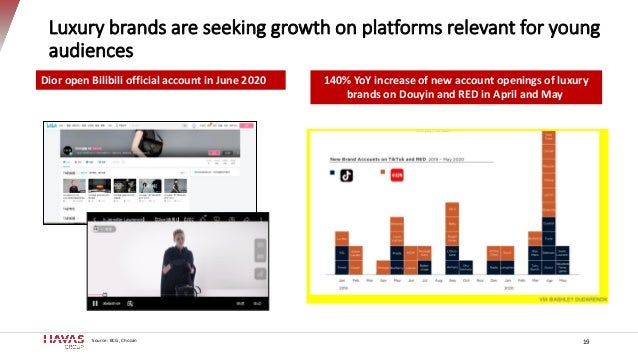 Luxury brands are seeking growth on platforms relevant for young audiences 19Source: BCG, Chozan 140% YoY increase of new ...