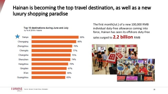 Hainan is becoming the top travel destination, as well as a new luxury shopping paradise 25 The first month(Jul.) of a new...