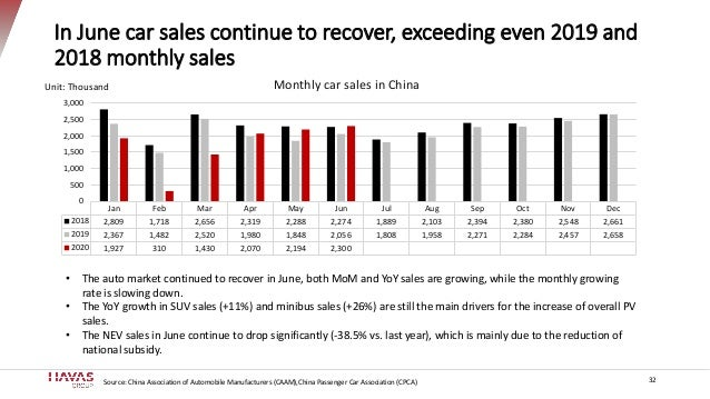 In June car sales continue to recover, exceeding even 2019 and 2018 monthly sales Jan Feb Mar Apr May Jun Jul Aug Sep Oct ...