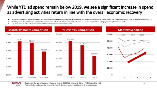 While YTD ad spend remain below 2019, we see a significant increase in spend as advertising activities return in line with...